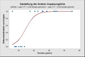 Darstellung der binären Anpassungslinie