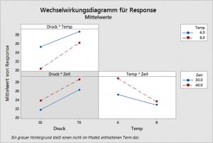 Wechselwirkungsdiagramm